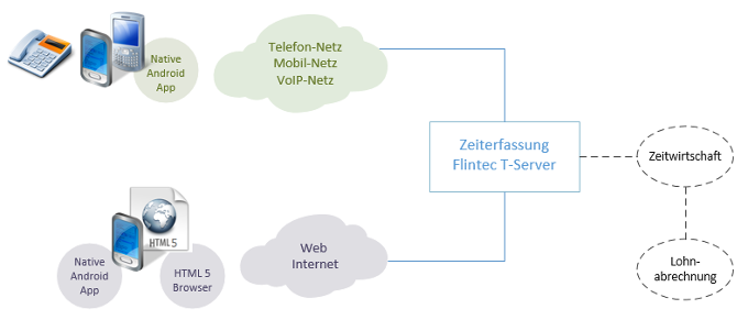 Zeiterfassung Flintec T-Server