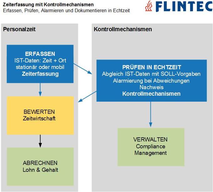 2018_Flintec_Kontrollmechanismen Zeiterfassung und die Einhaltung der Arbeitszeitregelung