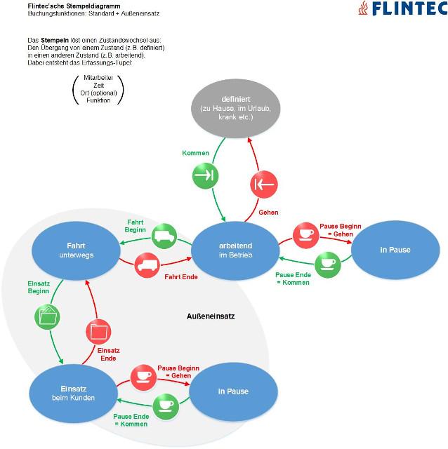 Flintec mobile Zeiterfassung: Stempeldiagramm Außeneinsatz