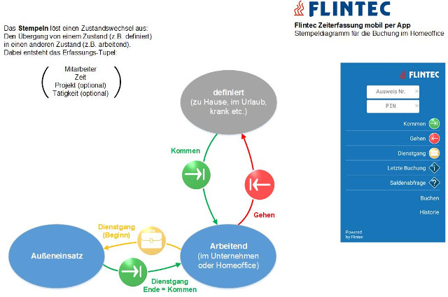 2020_Flintec_Zeiterfassung_Homeoffice Mobile Zeiterfassung für das Homeoffice mit Flintec IT