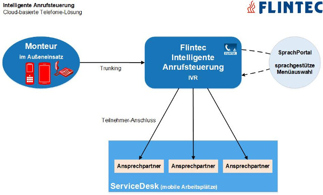 Flintec_Intelligente-Anrufsteuerung Flintec intelligente Anrufsteuerung für den ServiceDesk